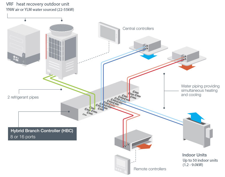 The world's only Hybrid VRF system // Mitsubishi Electric