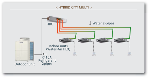 Hybrid: PLFY-WP VBM-E - Air Conditioning // Mitsubishi Electric City Multi