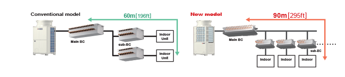 CMB-P - Air Conditioning // Mitsubishi Electric City Multi