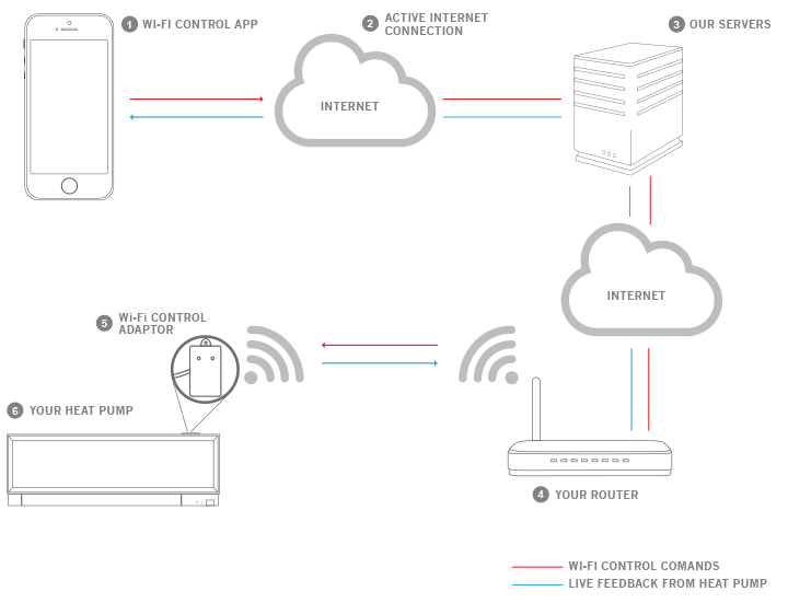 how does the wi-fi control work?
