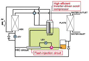 Cahv Series Hot Water Heat Pumps Mitsubishi Electric