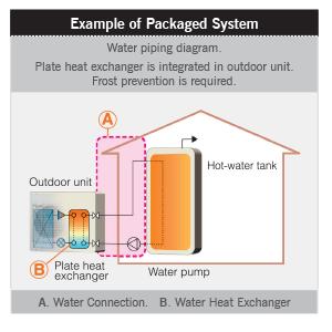 PUHZ-(H)W Series - Hot Water Heat Pumps // Mitsubishi Electric