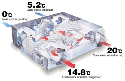 Mitsubishi Electric - Lossnay Fresh Air (Energy Recovery Systems)