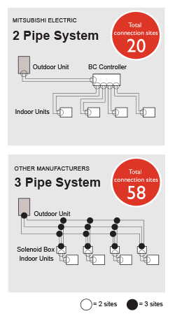 The World S Only Two Pipe System Mitsubishi Electric