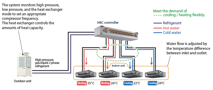 Hybrid VRF - Air Conditioning // Mitsubishi Electric City Multi