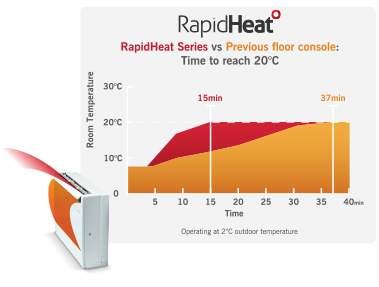 MFZ-KJ Rapid Heat Floor Console Heat Pumps // Mitsubishi Electric