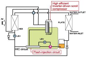 CAHV Series - Hot Water Heat Pumps // Mitsubishi Electric